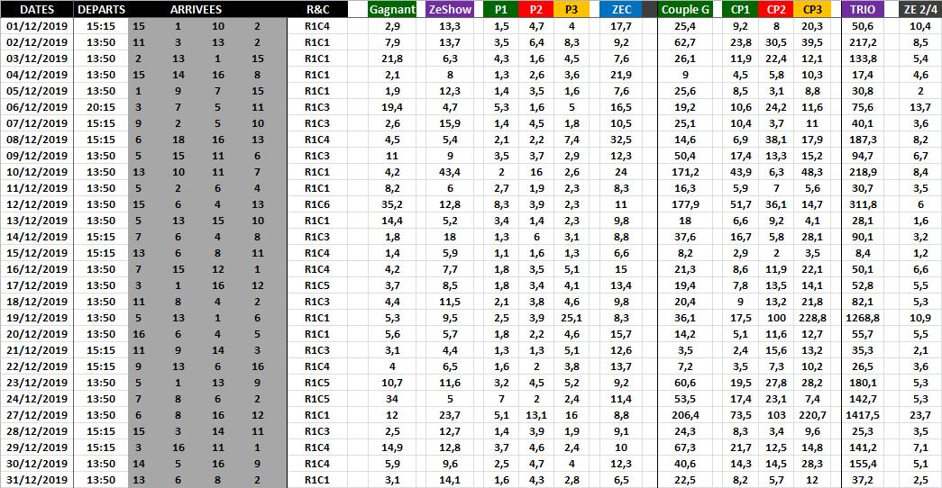 Résultat Quinté du Jour - Décembre 2019