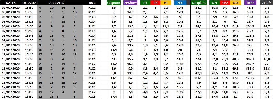 Résultat Quinté du Jour - Janvier 2020
