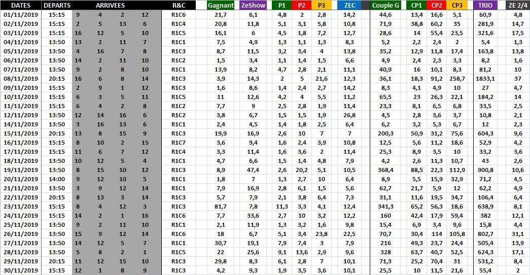 Résultat Quinté du Jour - Novembre 2019