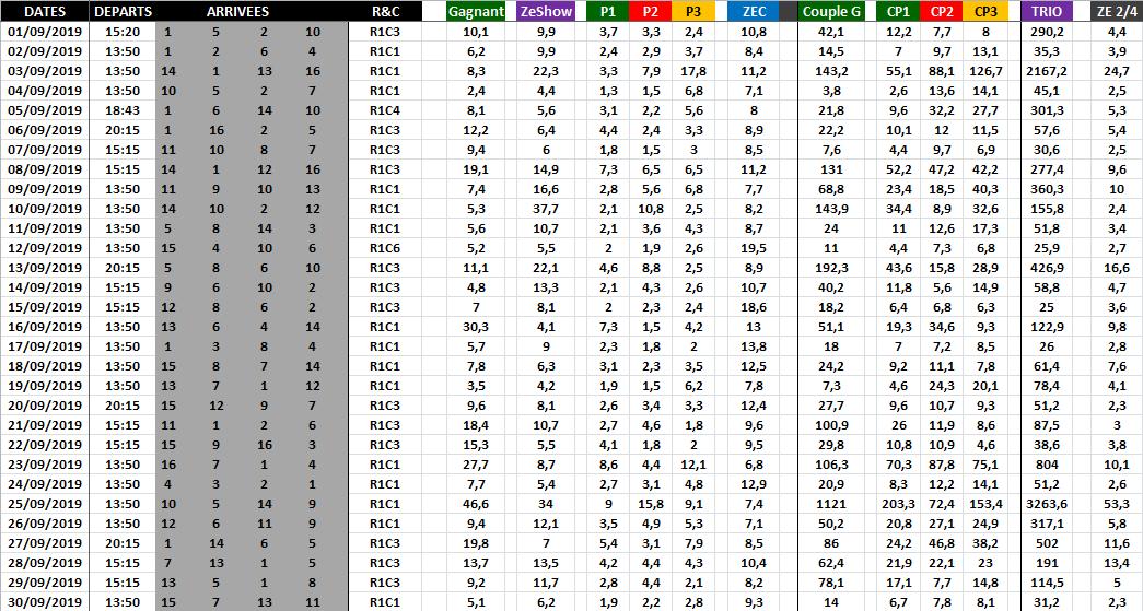 Résultat Quinté du Jour - Septembre 2019