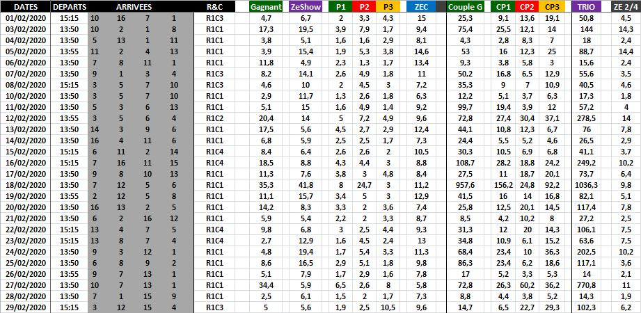Résultat Quinté du Jour - Février 2020