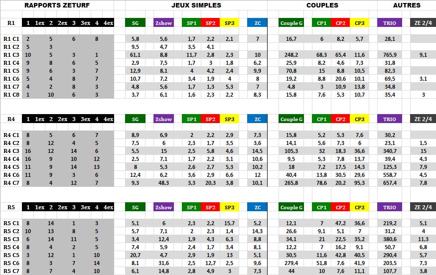 Résultats_et_Rapports_Zeturf_15_03_2020-2