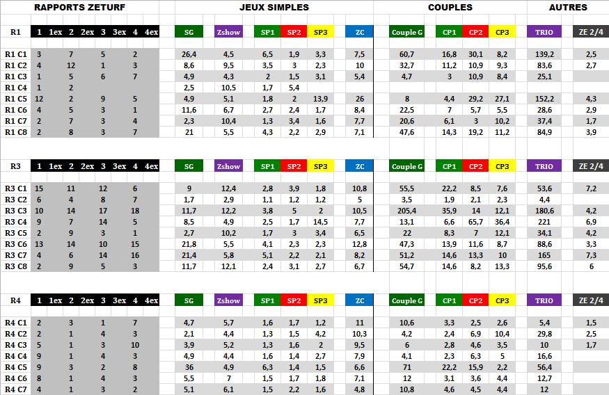 Résultats_et_Rapports_Zeturf_16_03_2020-2