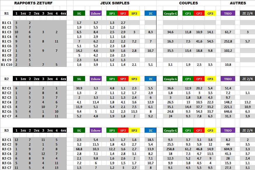 Résultats_et_Rapports_Zeturf_31_05_2020