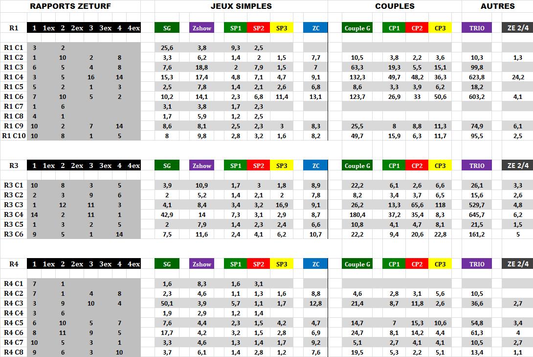 Résultats_et_Rapports_Zeturf_01_06_2020