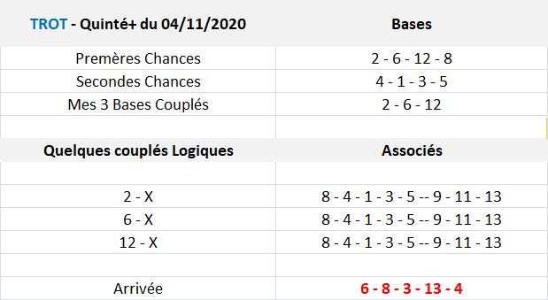 Arrivée et Rapports Zeturf du 04-11-2020
