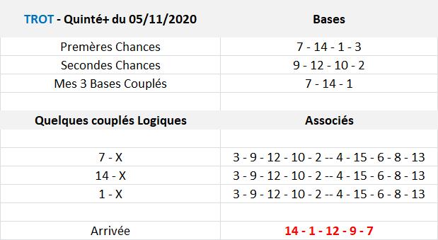 Arrivée et Rapports Zeturf du 05-11-2020