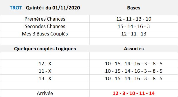 Pronos et Arrivée Quinté de Dimanche 01-11-2020